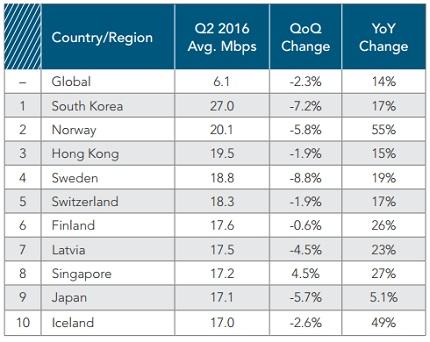 Top 10 nước có tốc độ kết nối Internet trung bình cao nhất thế giới. Nguồn: Akamai.